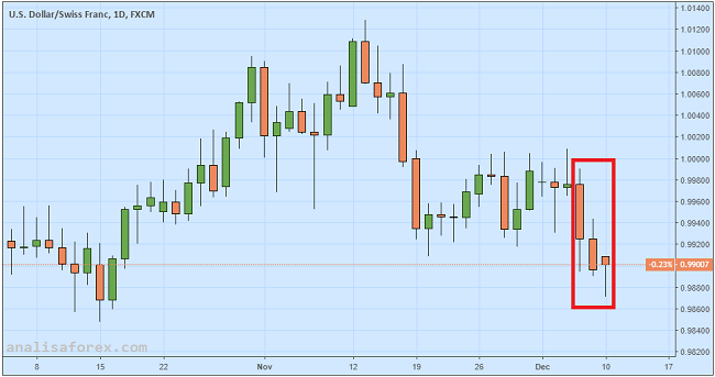 USD/CHF Ditekan Penurunan Pengangguran dan Minat Risiko
