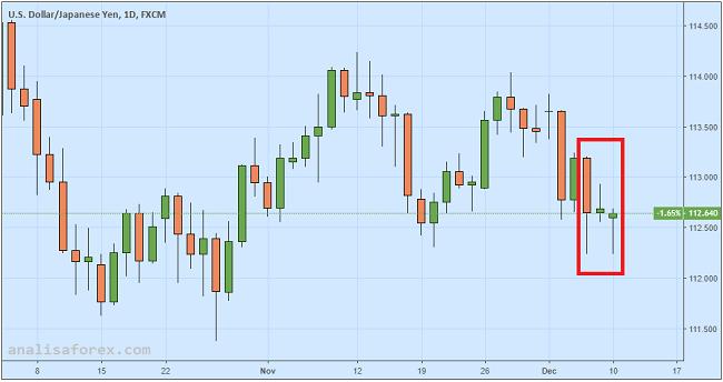 Yen Dihantam Perlambatan GDP Jepang