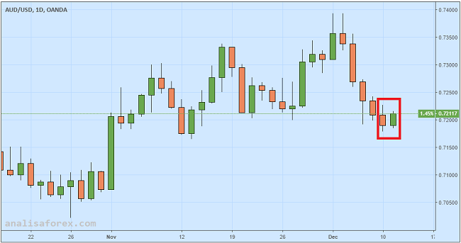 Dolar Aussie Rebound Didukung Pemulihan Pasar Saham