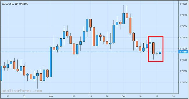 Dolar Australia Menguat Tipis, Notulen RBA Pesimis