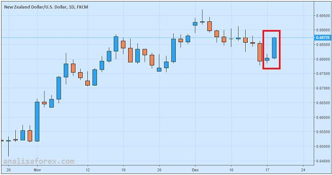 Dolar Kiwi Didongkrak Indeks Keyakinan Bisnis