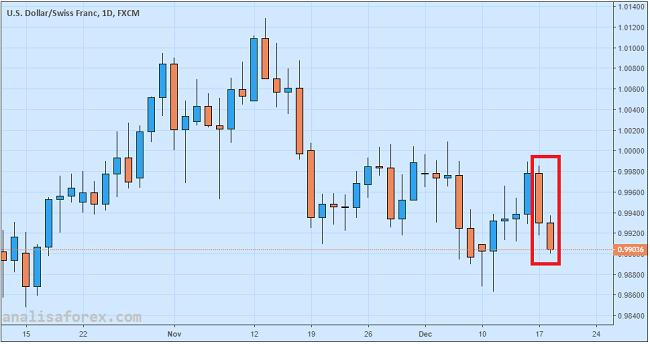 USD/CHF Longsor, Muncul Rumor Perubahan Kebijakan SNB