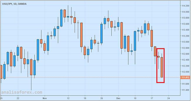 Bank Sentral Jepang Tak Ubah Kebijakan Yen Lanjut Reli