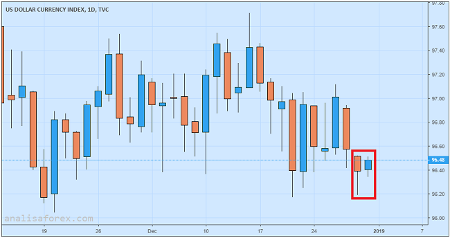 Dolar AS Stabil Menjelang Pergantian Tahun 2019