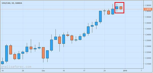 USD/CAD Dekati Level 1.3600 Di Tengah Rebound Harga Minyak
