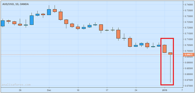 Dolar Aussie Perbaiki Posisi Setelah Merosot Di Sesi Asia