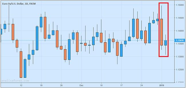 Euro Naik Pasca Tahun Baru, Lolos Dari Ancaman Bearish