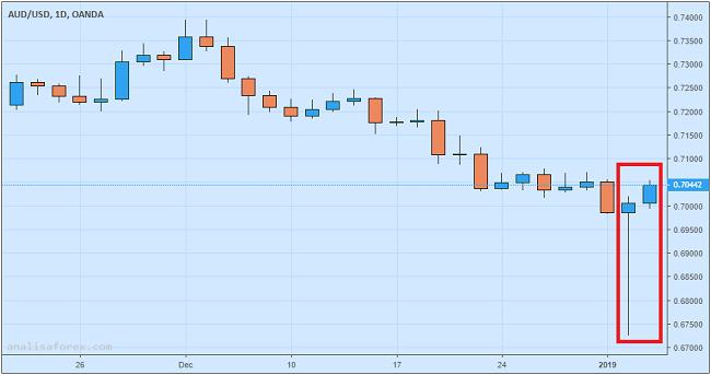 Aussie Rebound Ke Atas 0.7000 Berkat Pelemahan Dolar AS