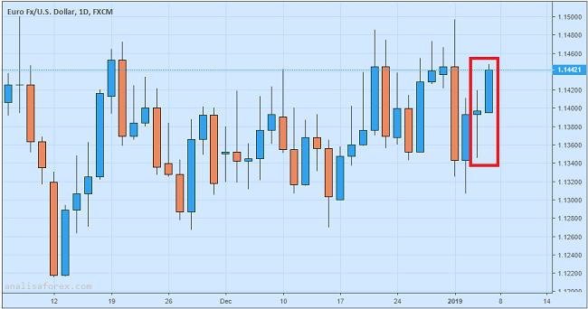 Euro Melonjak Pasca Rilis Data Retail Sales
