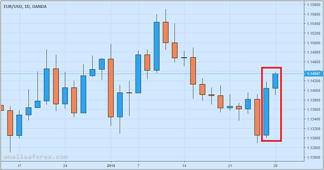 Euro Menguat Meski Gubernur Bank Sentral Eropa Beri Pesan Dovish
