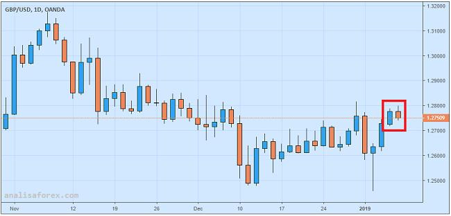 Goldman Sachs Proyeksikan Pounds Akan Menguat Dalam Tiga Bulan