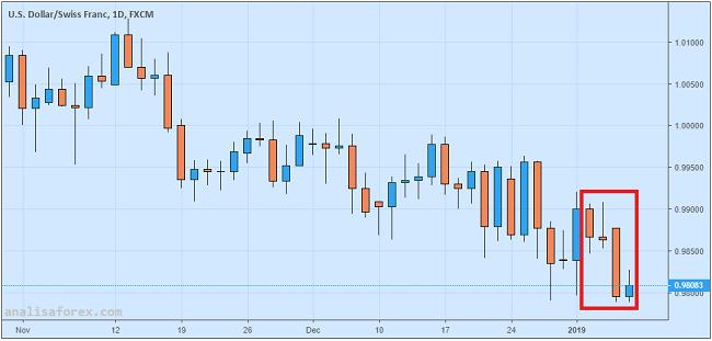 USD/CHF Rebound Dari Terendah Tiga Bulan