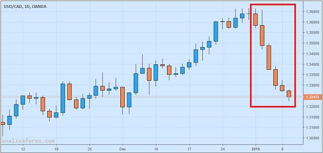 Menjelang Pengumuman BoC, USD/CAD Jeblok Di Level Terendah Sebulan