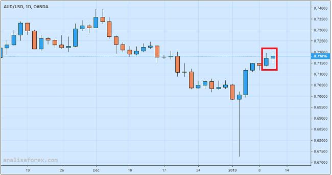 Dolar Australia Didongkrak Kenaikan Harga Minyak