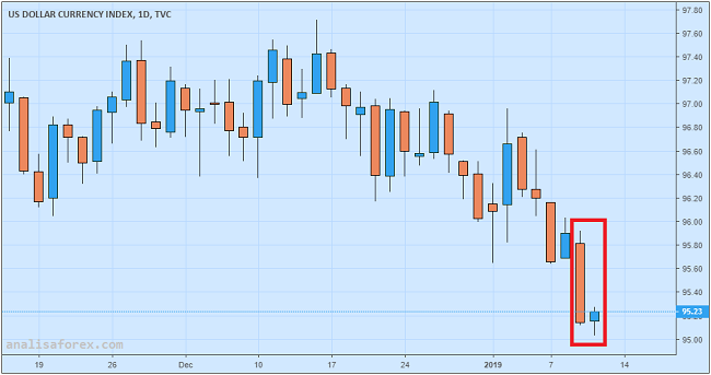 Dolar AS Menguat Dari Level Terendah Tiga Bulan