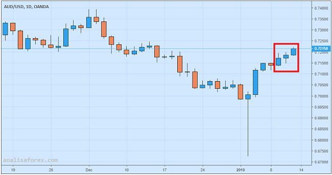 AUD/USD Reli Ke Tertinggi Satu Bulan Setelah Rilis Data Ritel