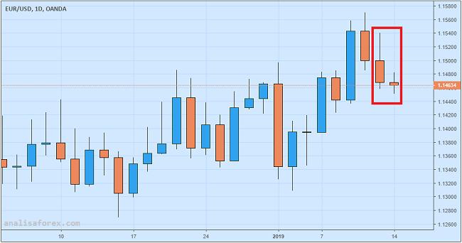 Euro Tergelincir Pasca Rilis Data Produksi Industri