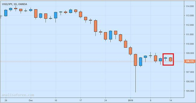 Data Neraca Dagang China Picu Penguatan Yen