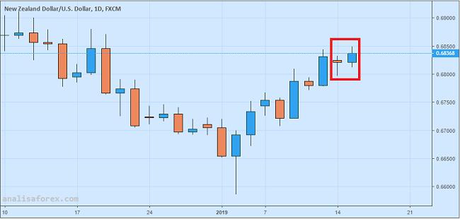 Dolar New Zealand Menguat Tipis Ikuti Optimisme Para Pebisnis