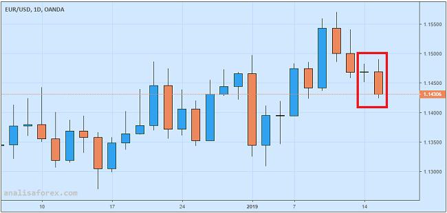 EUR/USD Merosot Karena GDP Jerman Terburuk Sejak 2013