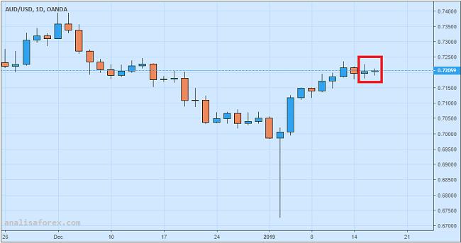 Dolar Australia Dihimpit Stimulus China dan Buruknya Sentimen Konsumen