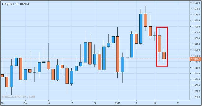 Euro Tertekan Setelah ECB Nyatakan Perlambatan Ekonomi Bisa Berlangsung Lama