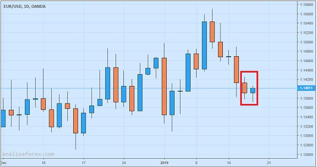 Euro Berupaya Rebound Setelah Data Inflasi Penuhi Ekspektasi