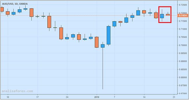 Dolar Australia Melemah Setelah AS Bantah Rumor Tentang Tarif Impor