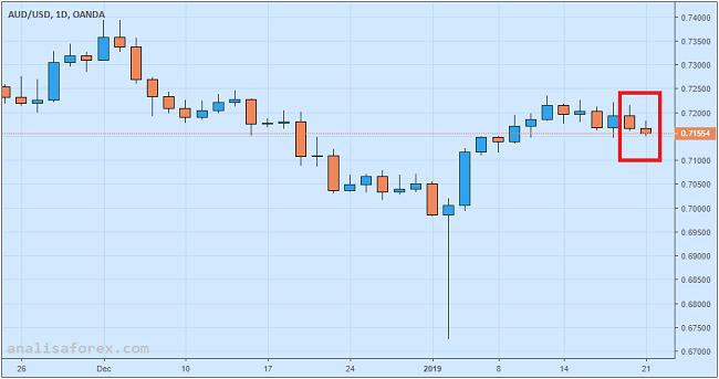 Dolar Australia Melemah Lagi Pasca Rilis GDP China