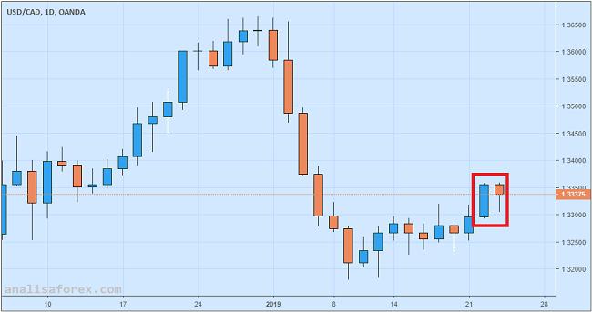Data Penjualan Eceran Negatif, Dolar Kanada Makin Terpuruk