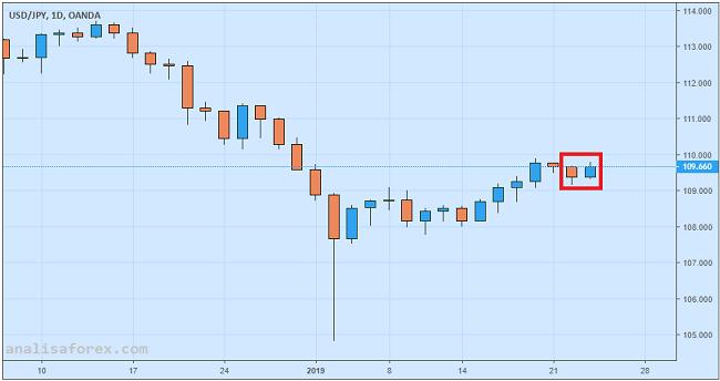 Yen Hanya Melemah Tipis Setelah Pengumuman Bank Sentral Jepang