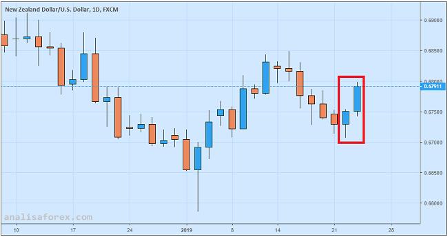 Dolar New Zealand Melejit Pasca Rilis Data Inflasi