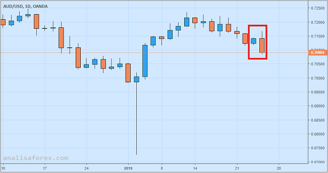 Dolar Australia Tumbang Setelah NAB Naikkan Suku Bunga