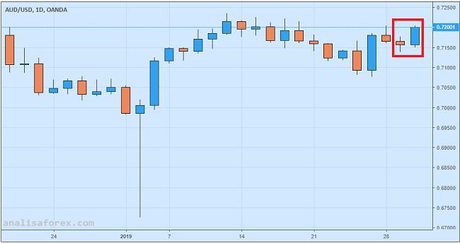 Dolar Australia Menguat Lagi Karena Inflasi Lampaui Ekspektasi