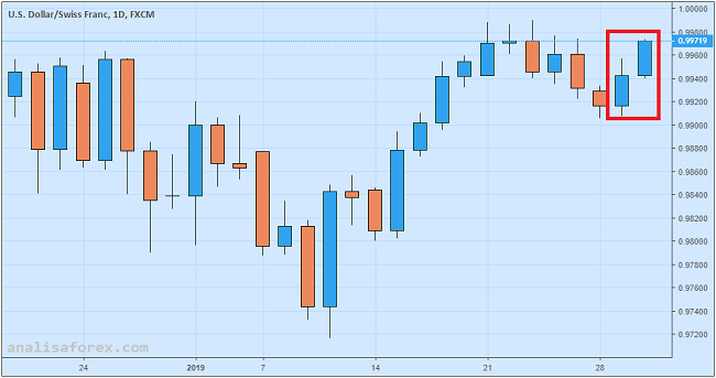 USD/CHF Melonjak Karena Buruknya Data Ekonomi Swiss