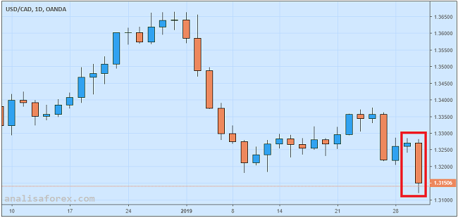 USD/CAD Merosot Jelang Rilis Data GDP Kanada