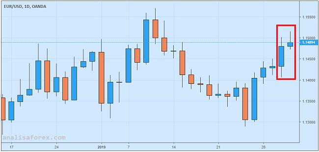 Penguatan Euro Rentan Koreksi Meski Data GDP Sesuai Ekspektasi