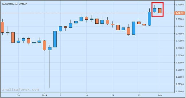 Dolar Australia Tergelincir Dijegal Data PMI Caixin