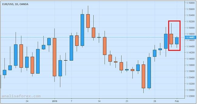 Kenaikan Core CPI Berpotensi Menopang Euro