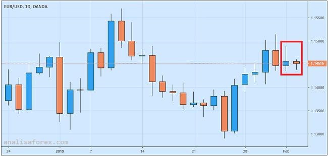 Data PPI Mengecewakan, Euro Berkonsolidasi