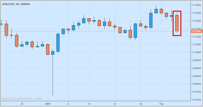 Dolar Australia Merosot Nyaris 2 Persen Akibat Pidato Lowe