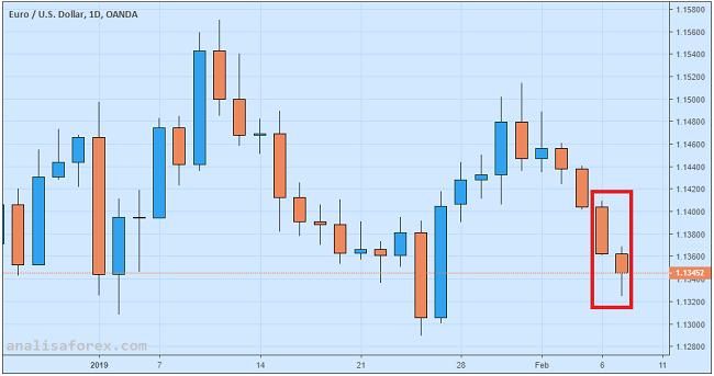 Euro Selip Setelah Uni Eropa Pangkas Proyeksi Pertumbuhan Ekonomi