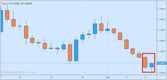 Euro Menguat Tipis, Risiko Resesi Belum Sirna