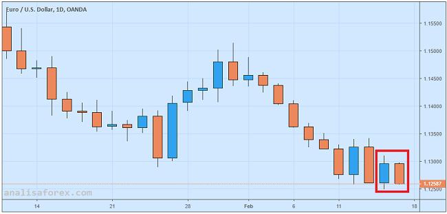 Euro Ditekan Stagnasi Jerman Dan Pelemahan Neraca Dagang