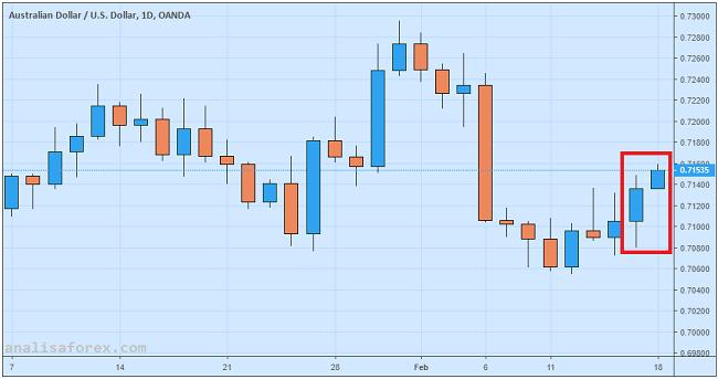 Dolar Australia Didongkrak Oleh Minat Risiko Pasar