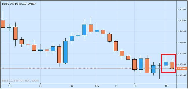 Neraca Transaksi Berjalan Jebol, EUR/USD Ambrol