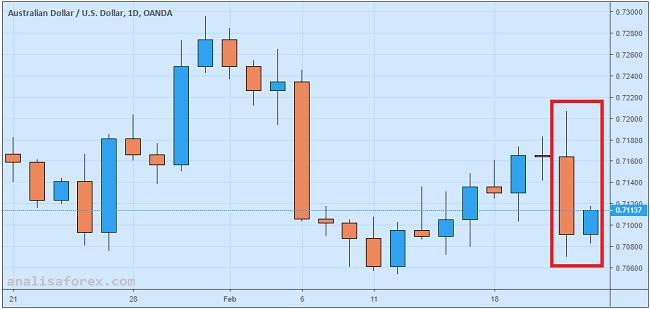Dolar Australia Rebound Pasca Pidato Gubernur RBA