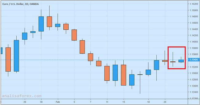 Euro Menggeliat Setelah Rilis Data Inflasi