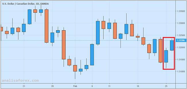 Dolar Kanada Tumbang Setelah Trump Mengecam OPEC