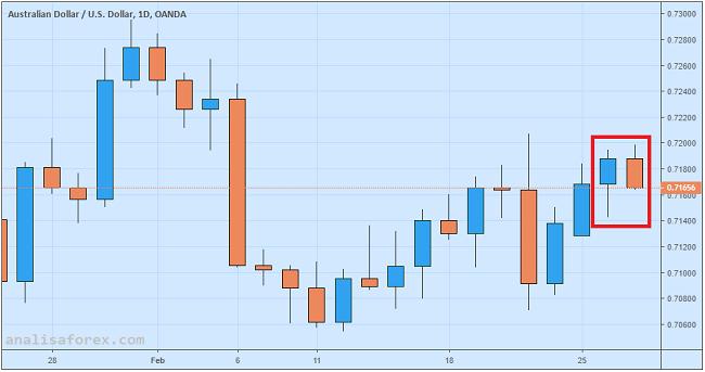 Dolar Australia Rontok Setelah Rilis Data Konstruksi